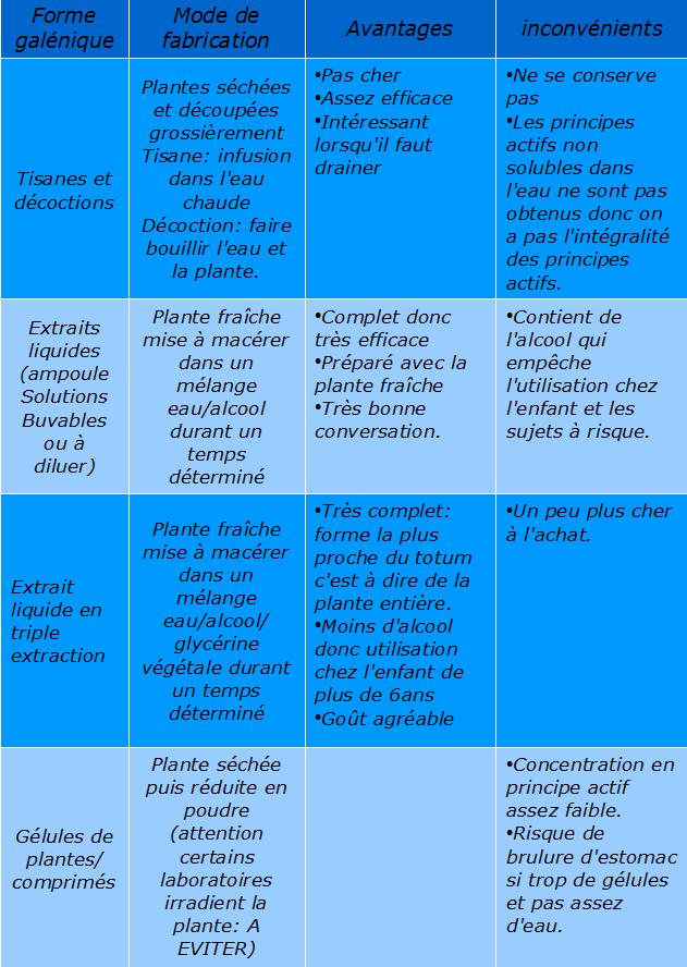 les différentes formes galéniques de la phytothérapies:avantages et inconvénients