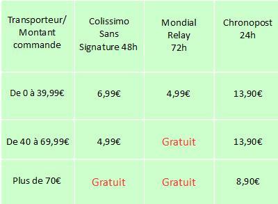 tableau des frais de port France métropolitaine