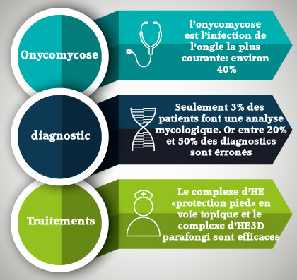 quelques chiffres sur l'onychomycose   phyto-soins