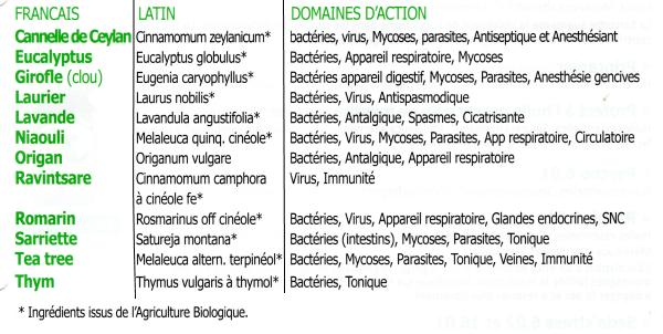 les principales propriétés des huiles essentielles 3D unitaires | www.phyto-soins.com